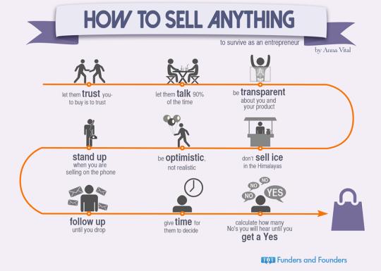 Come vendere oggi